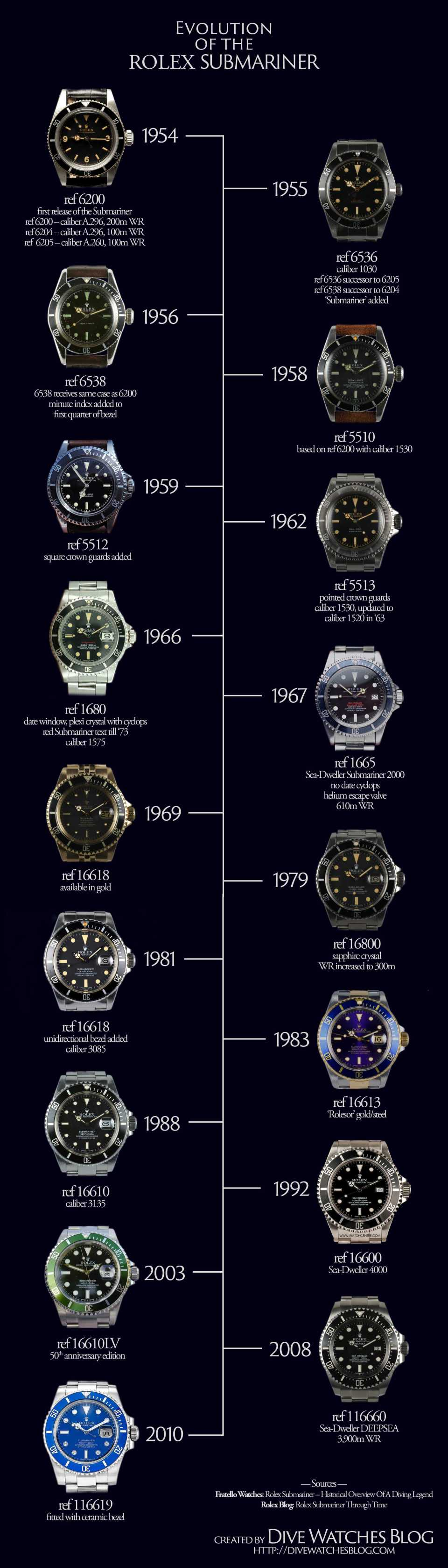 Evolution-of-the-Rolex-Submariner