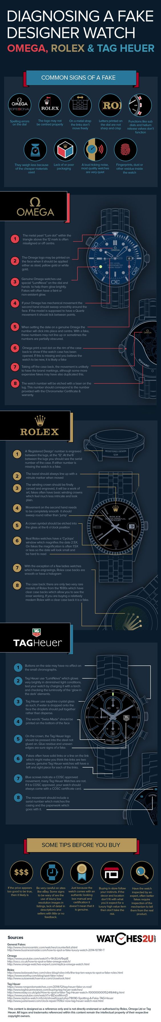 Fake watch guide